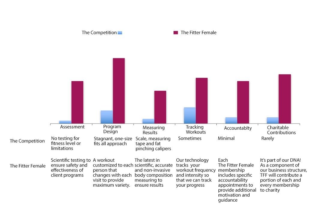 Fitter Female Comparison chart